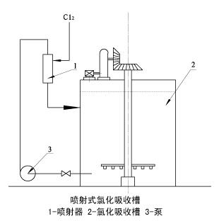 LSSQ型氯化喷射器