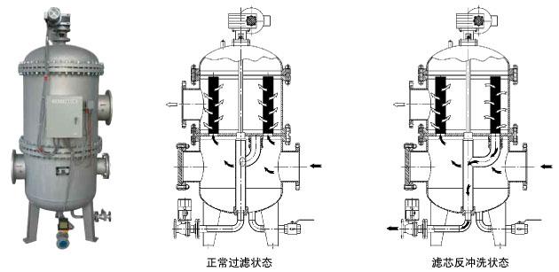 SRFⅡ导流式反冲洗式过滤器 PN5.0 MPa